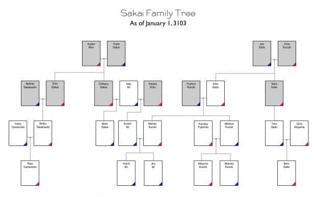 The Sakai Family Tree